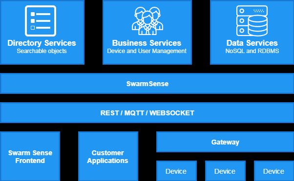 SwarmSense Architecture