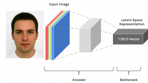 Pixel data is encoded to 128 dimensional vector