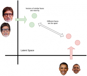 Latent space explained