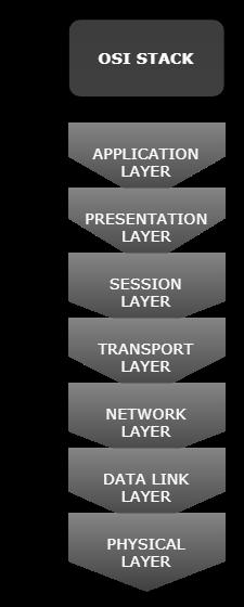 IoT Protocols OSI Layer