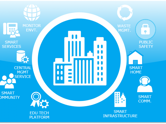 IoT Smart City Cover