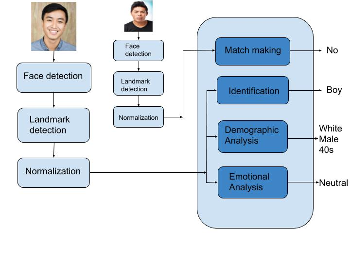Understanding Face Recognition Technology