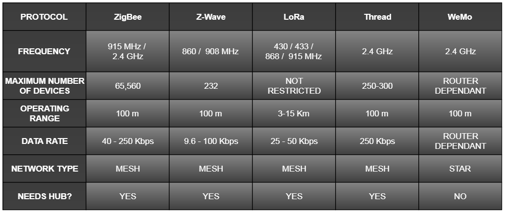 Comparison between Zigbee, Z-Wave, LoRa, Thread and WeMo.