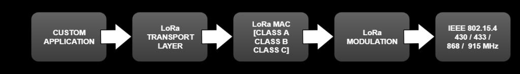 LoRa Stack Protocol