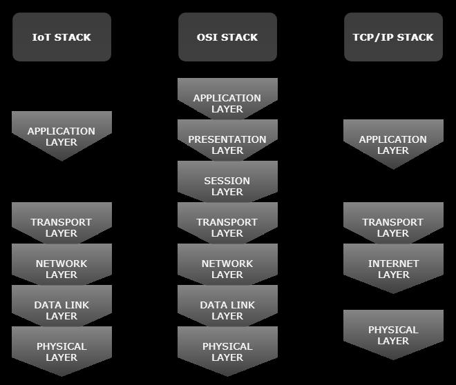 OSI, TCPIP, IoT