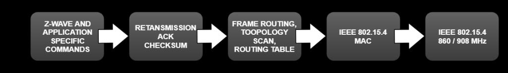 Z-Wave Stack Protocol