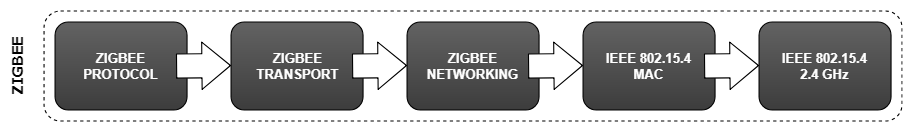Zigbee Protocol